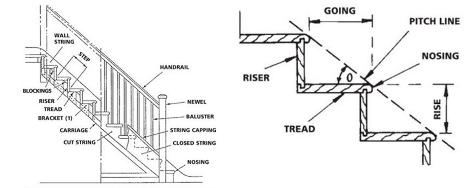 Stair Regulations | Stairs Direct